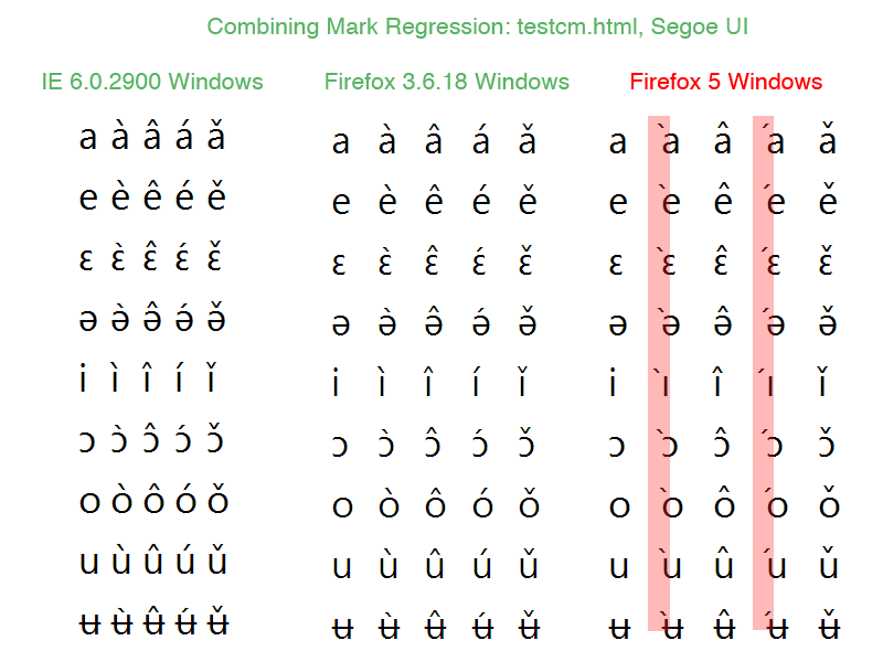 Regression 2: With