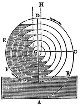 History And Theory Of The Spiral Pump