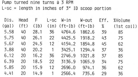 Figure 12: Scoop lengths, outputs, and efficiency